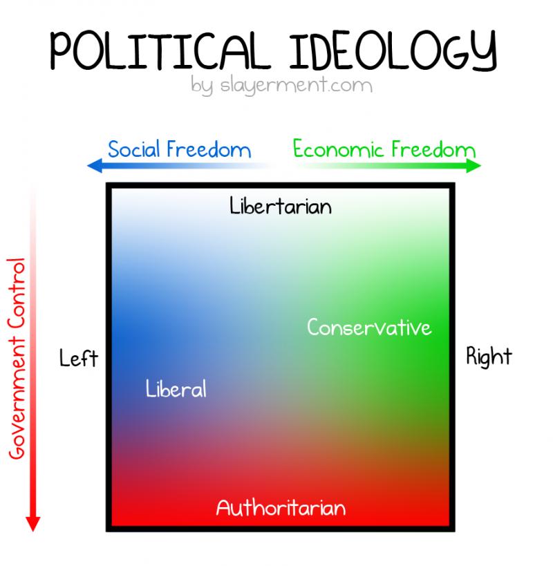 Liberal VS Conservative VS Libertarian VS Authoritarian ...