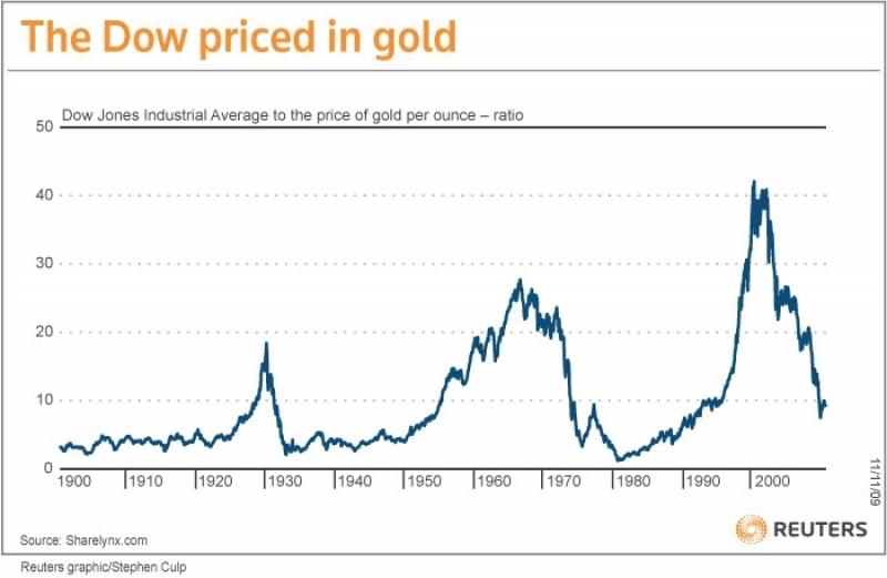 Historic Dow Jones and Gold Ratio