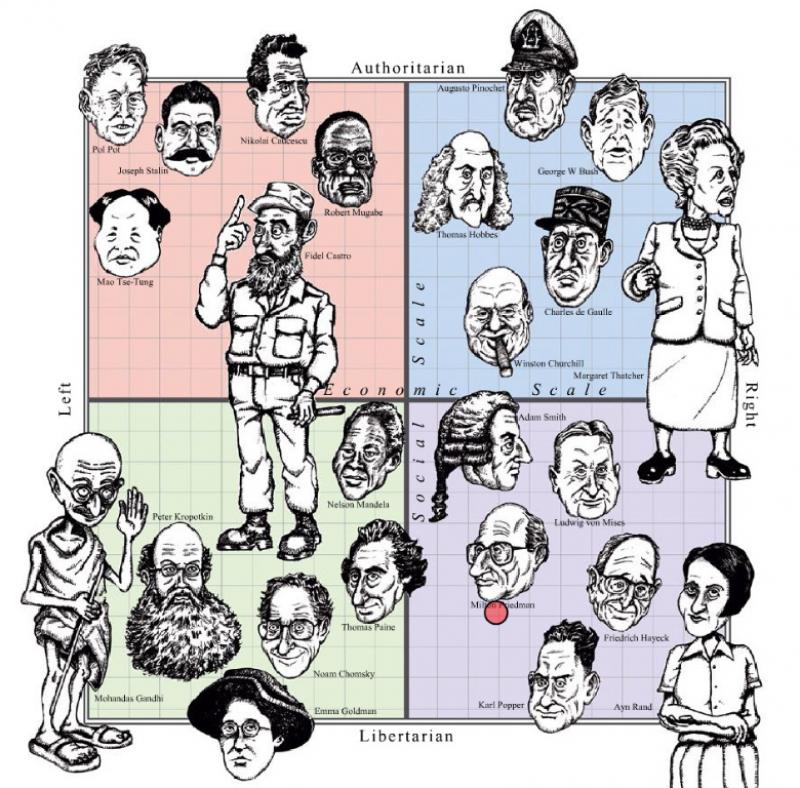 Communism Vs Socialism Vs Fascism Vs Capitalism Table Chart