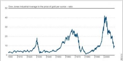 Dow Jones and Gold Reach Historic 7:1 Ratio