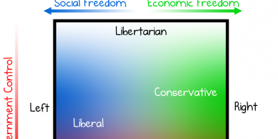 Liberal VS Conservative VS Libertarian VS Authoritarian Table / Chart